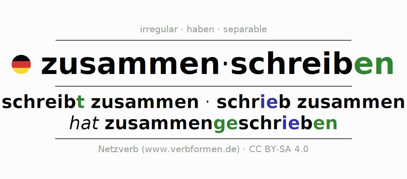Entire conjugation of the German verb zusammenschreiben. All tenses are clearly represented in a table.