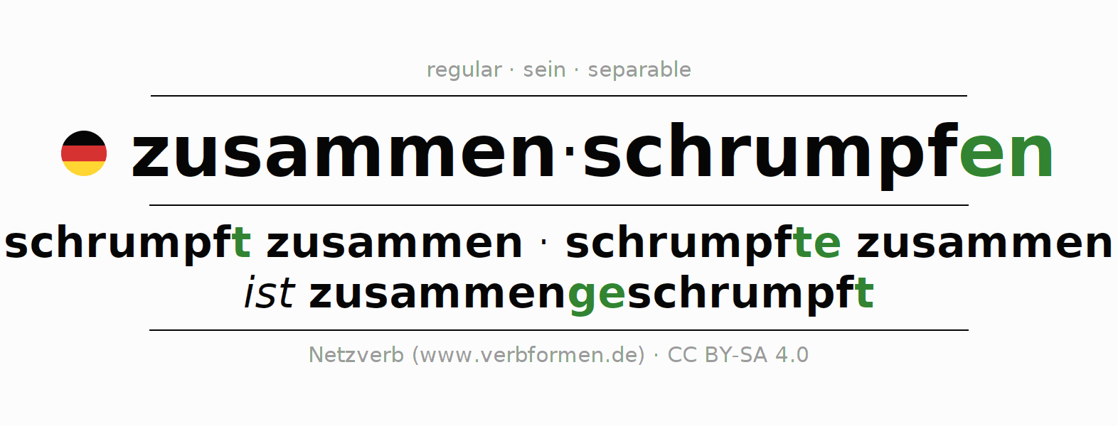 Entire conjugation of the German verb zusammenschrumpfen. All tenses and modes are clearly represented in a table.