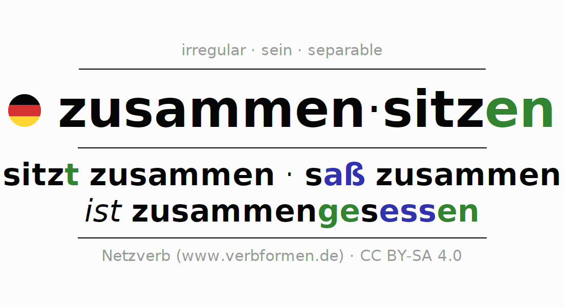 Entire conjugation of the German verb zusammensitzen (hat). All tenses and modes are clearly represented in a table.