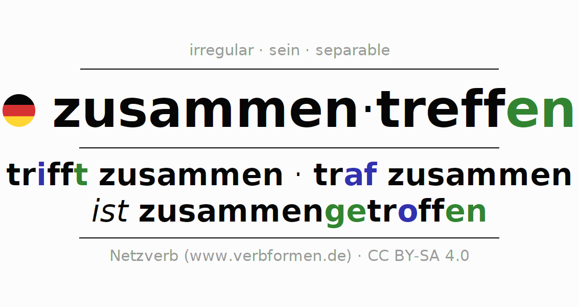 Entire conjugation of the German verb zusammentreffen. All tenses are clearly represented in a table.