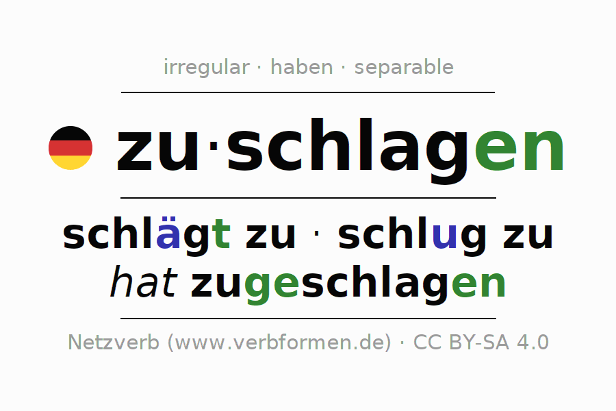 Entire conjugation of the German verb zuschlagen (hat). All tenses are clearly represented in a table.