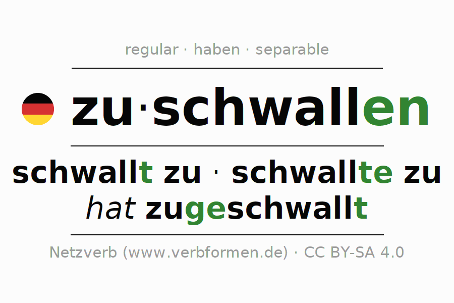 Entire conjugation of the German verb zuschwallen. All tenses are clearly represented in a table.