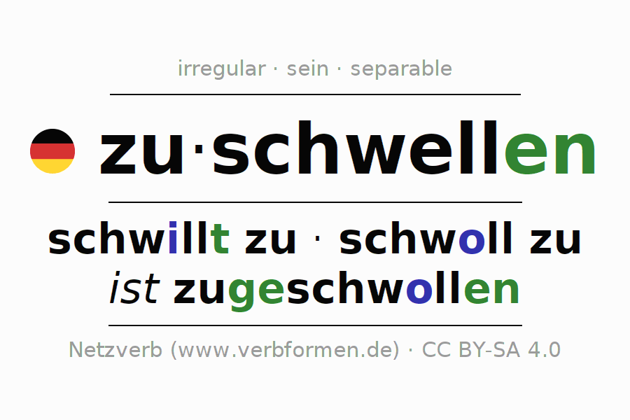 Entire conjugation of the German verb zuschwellen. All tenses are clearly represented in a table.