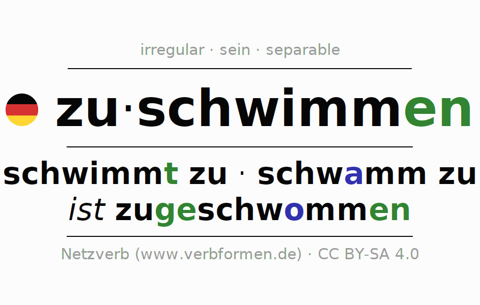 Entire conjugation of the German verb zuschwimmen. All tenses and modes are clearly represented in a table.