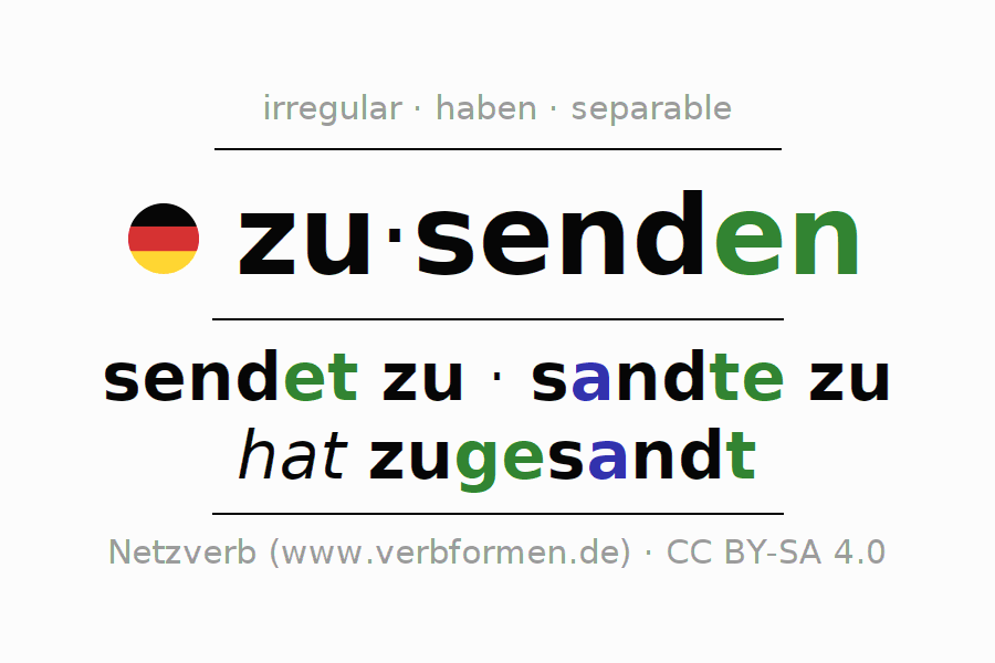 Entire conjugation of the German verb zusenden (regelm). All tenses are clearly represented in a table.