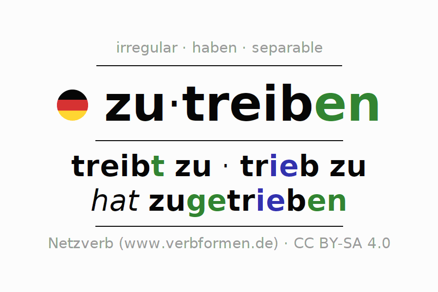 Entire conjugation of the German verb zutreiben (hat). All tenses and modes are clearly represented in a table.