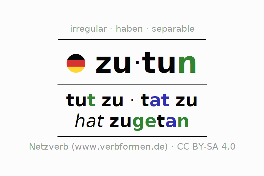 Entire conjugation of the German verb zutun. All tenses are clearly represented in a table.