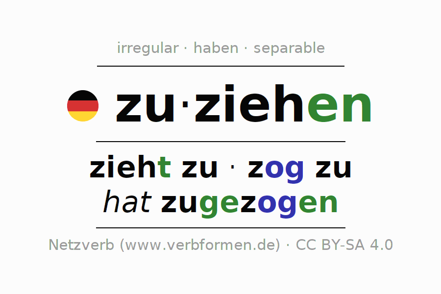 Entire conjugation of the German verb zuziehen (hat). All tenses are clearly represented in a table.