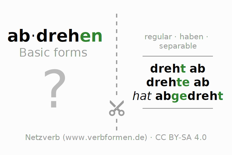 Flash cards for the conjugation of the verb abdrehen (hat)