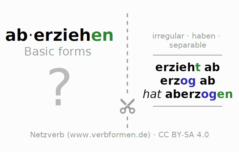 Flash cards for the conjugation of the verb aberziehen