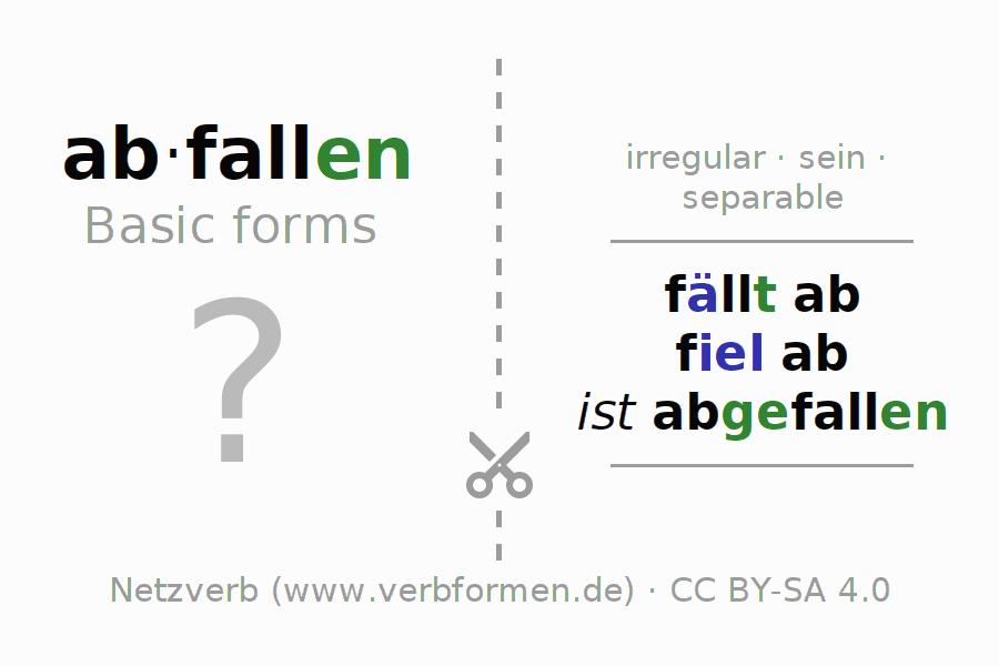 Flash cards for the conjugation of the verb abfallen