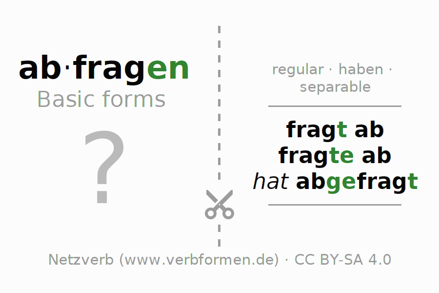 Flash cards for the conjugation of the verb abfragen (regelm)