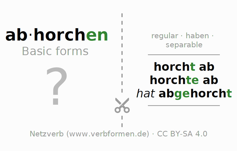 Flash cards for the conjugation of the verb abhorchen
