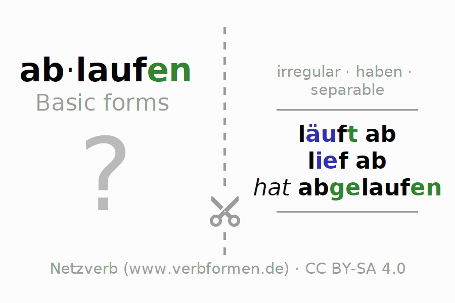Flash cards for the conjugation of the verb ablaufen (hat)