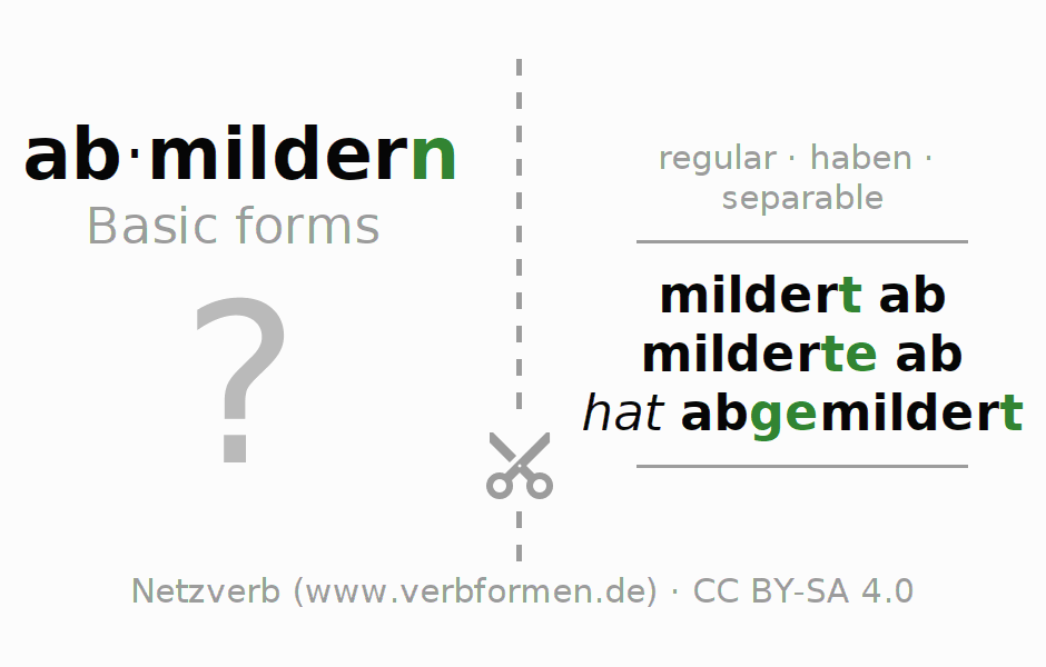 Flash cards for the conjugation of the verb abmildern
