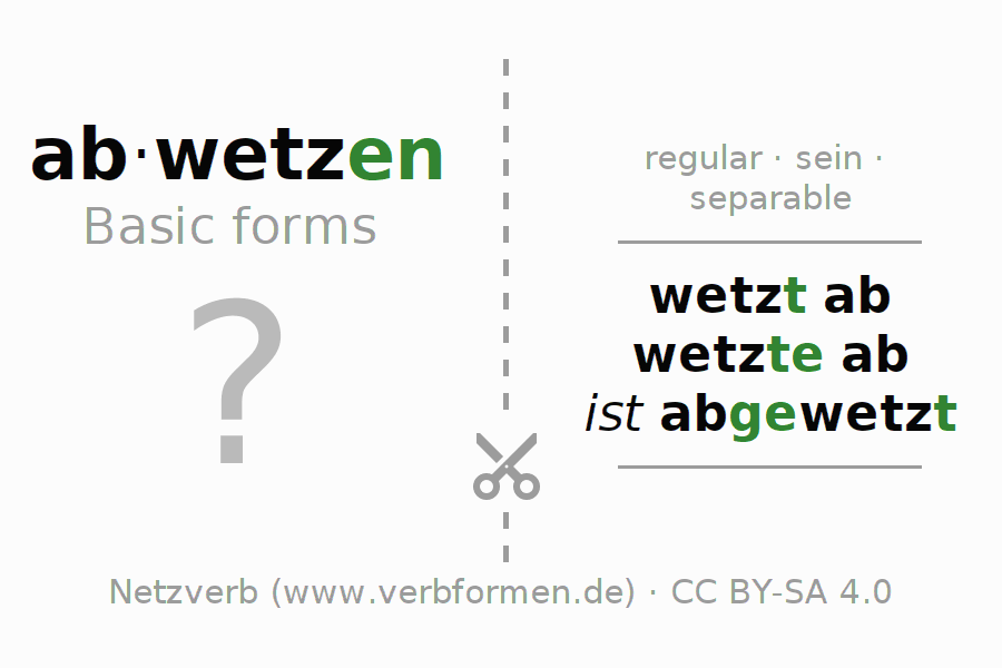 Flash cards for the conjugation of the verb abwetzen (ist)