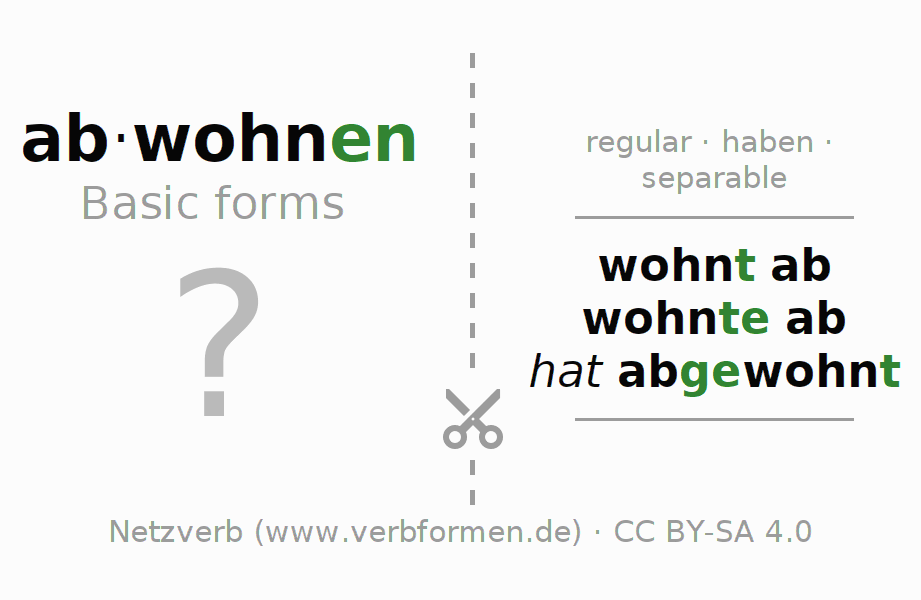 Flash cards for the conjugation of the verb abwohnen