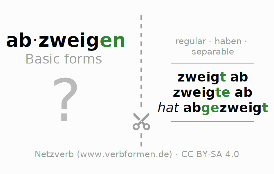 Flash cards for the conjugation of the verb abzweigen (hat)