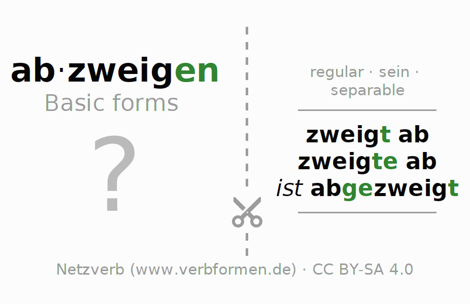 Flash cards for the conjugation of the verb abzweigen (ist)