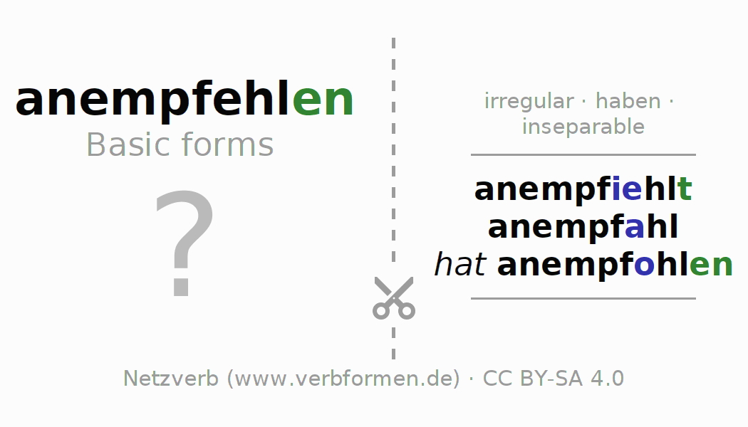 Flash cards for the conjugation of the verb anempfehlen