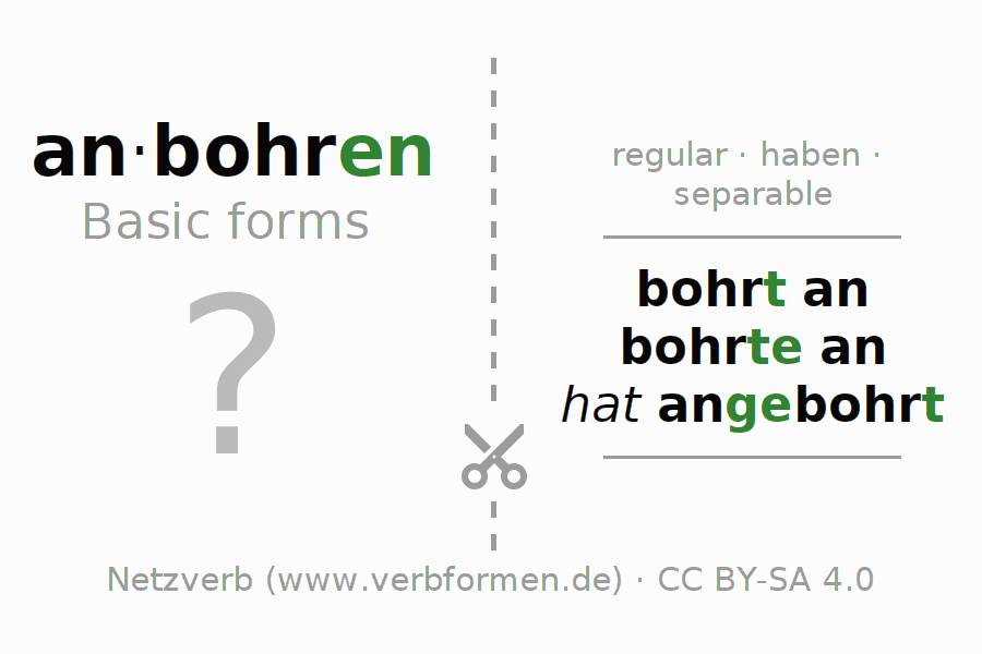 Flash cards for the conjugation of the verb anbohren