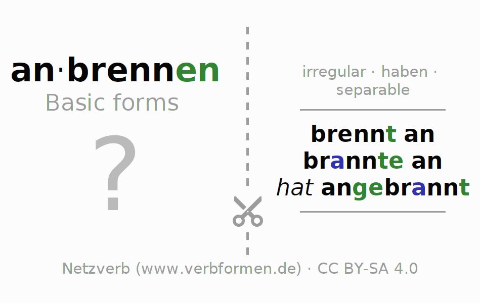 Flash cards for the conjugation of the verb anbrennen (hat)
