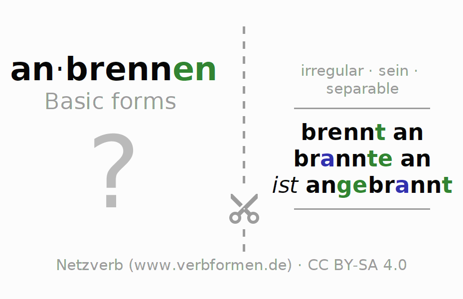 Flash cards for the conjugation of the verb anbrennen (ist)