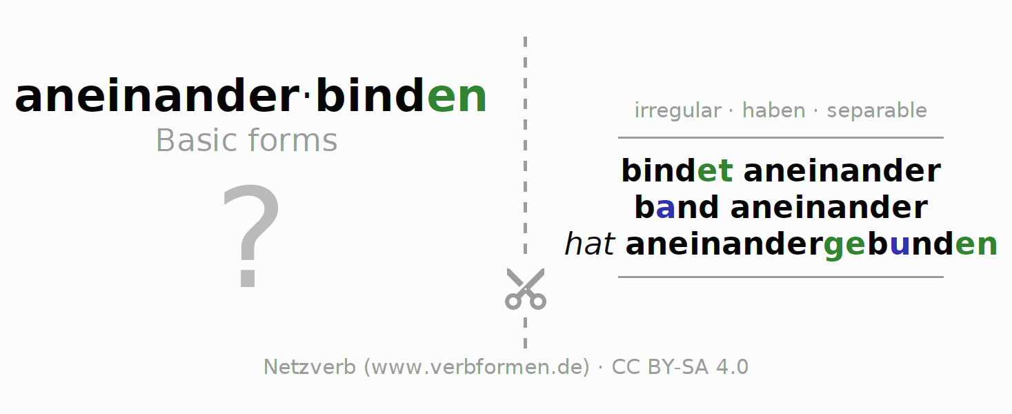 Flash cards for the conjugation of the verb aneinanderbinden