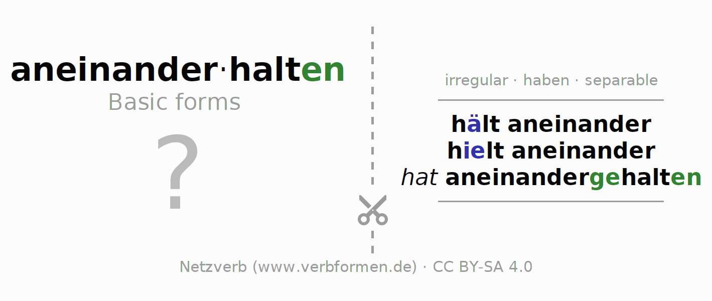 Flash cards for the conjugation of the verb aneinanderhalten