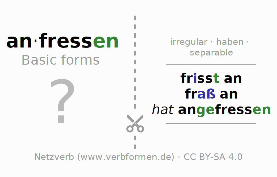 Flash cards for the conjugation of the verb anfressen