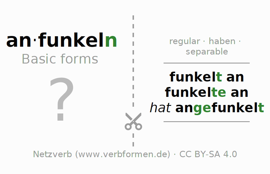 Flash cards for the conjugation of the verb anfunkeln