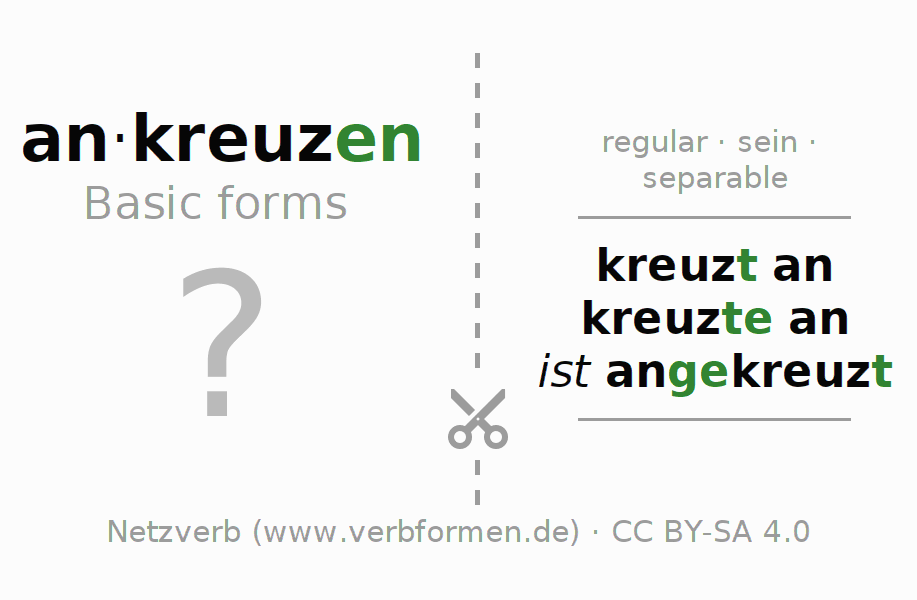 Flash cards for the conjugation of the verb ankreuzen (ist)