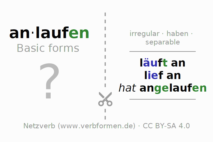 Flash cards for the conjugation of the verb anlaufen (hat)