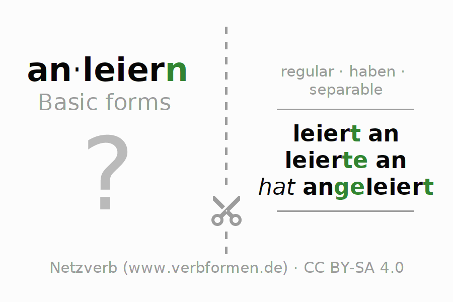 Flash cards for the conjugation of the verb anleiern