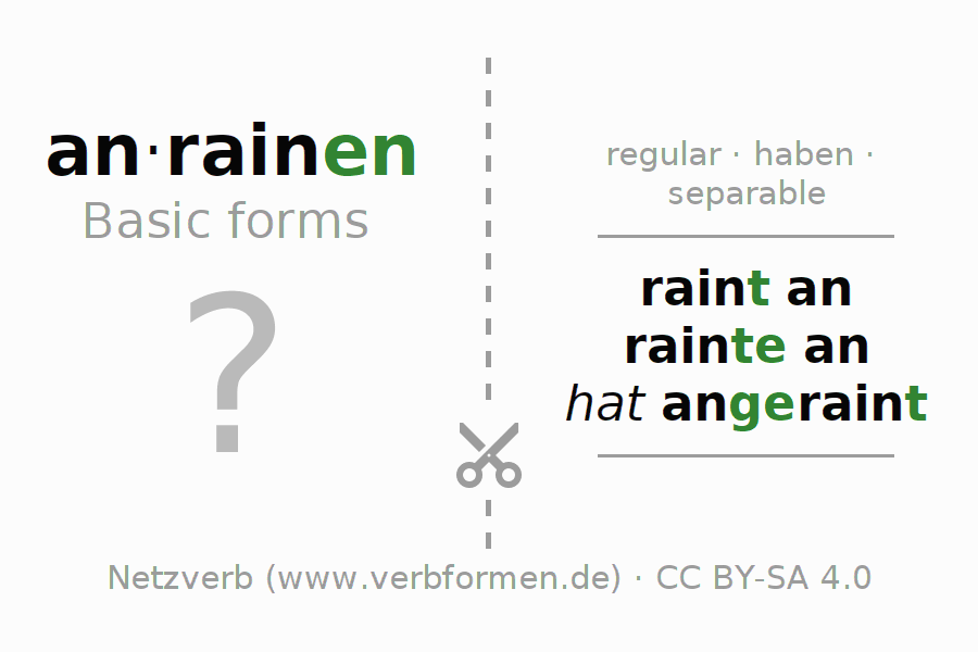 Flash cards for the conjugation of the verb anrainen