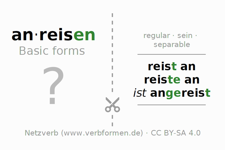Flash cards for the conjugation of the verb anreisen