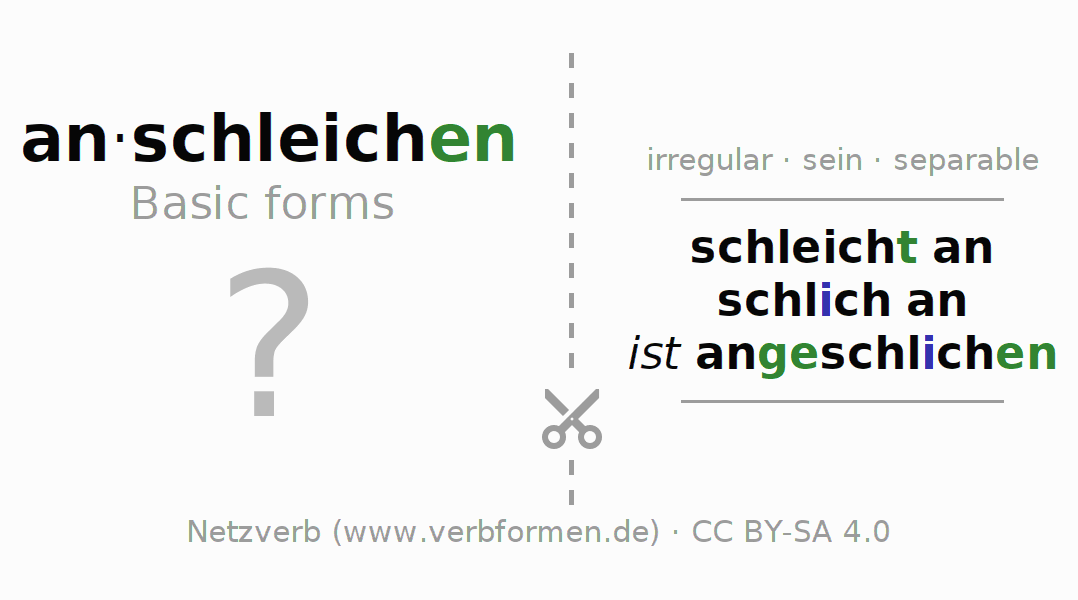 Flash cards for the conjugation of the verb anschleichen (ist)