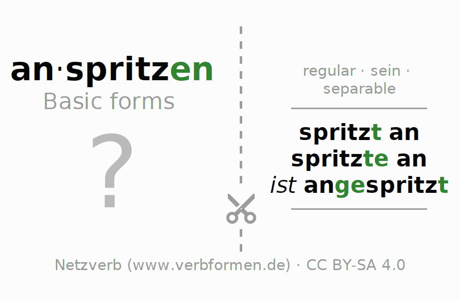 Flash cards for the conjugation of the verb anspritzen (ist)