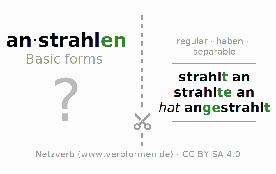 Flash cards for the conjugation of the verb anstrahlen