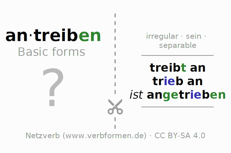Flash cards for the conjugation of the verb antreiben (ist)