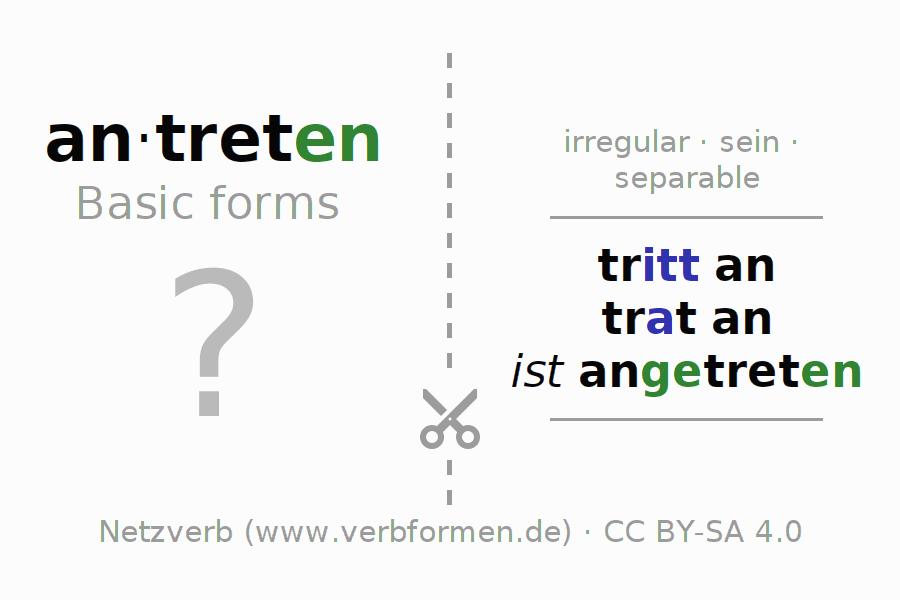 Flash cards for the conjugation of the verb antreten (ist)