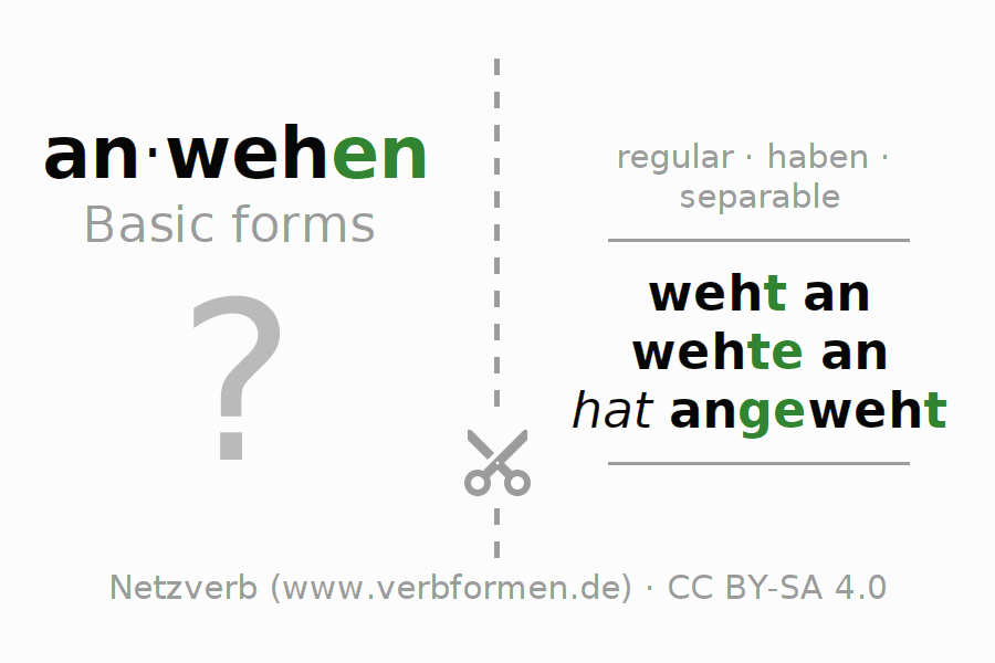 Flash cards for the conjugation of the verb anwehen (hat)