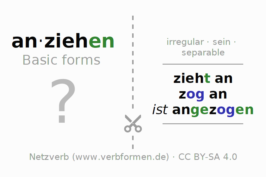 Flash cards for the conjugation of the verb anziehen (ist)