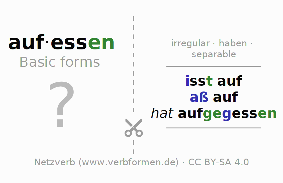 Flash cards for the conjugation of the verb aufessen