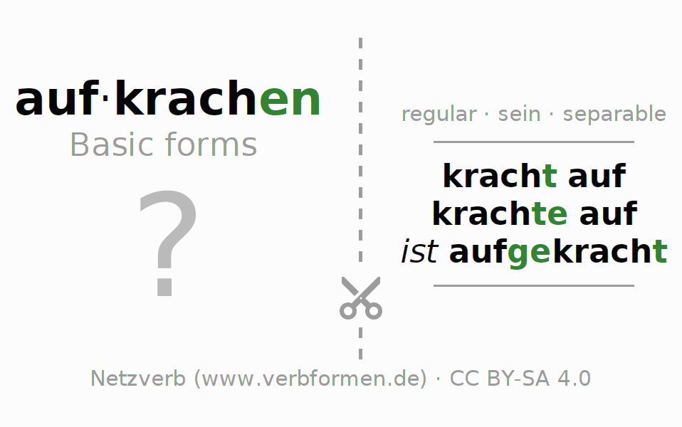 Flash cards for the conjugation of the verb aufkrachen