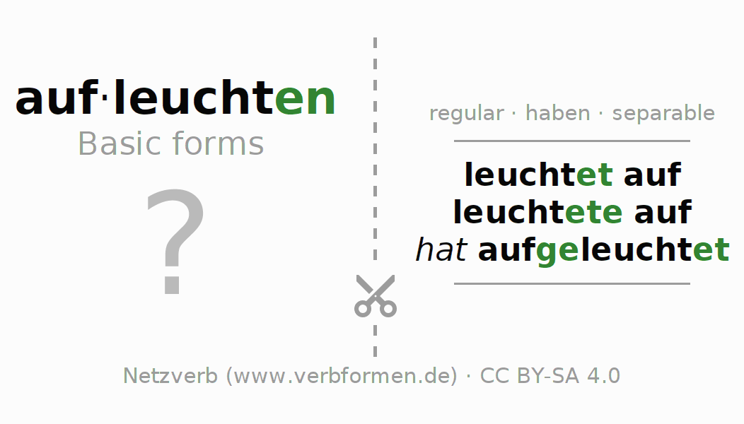 Flash cards for the conjugation of the verb aufleuchten (hat)