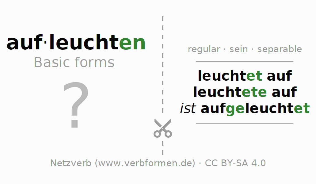Flash cards for the conjugation of the verb aufleuchten (ist)