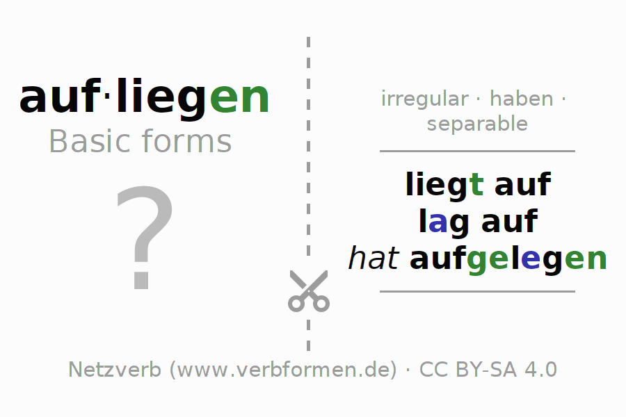 Flash cards for the conjugation of the verb aufliegen (hat)