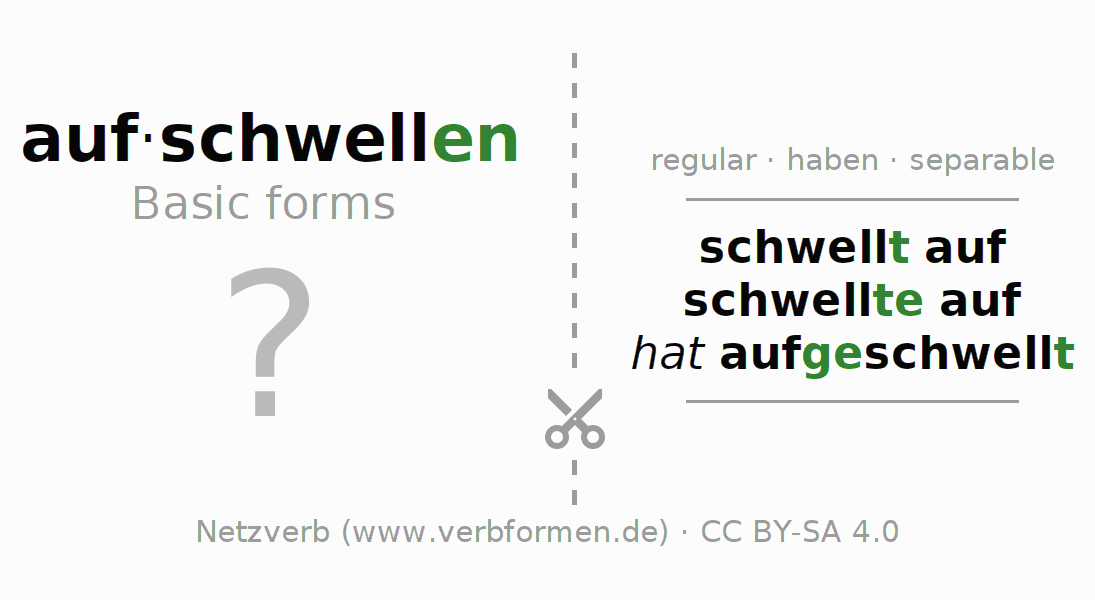 Flash cards for the conjugation of the verb aufschwellen (regelm) (hat)