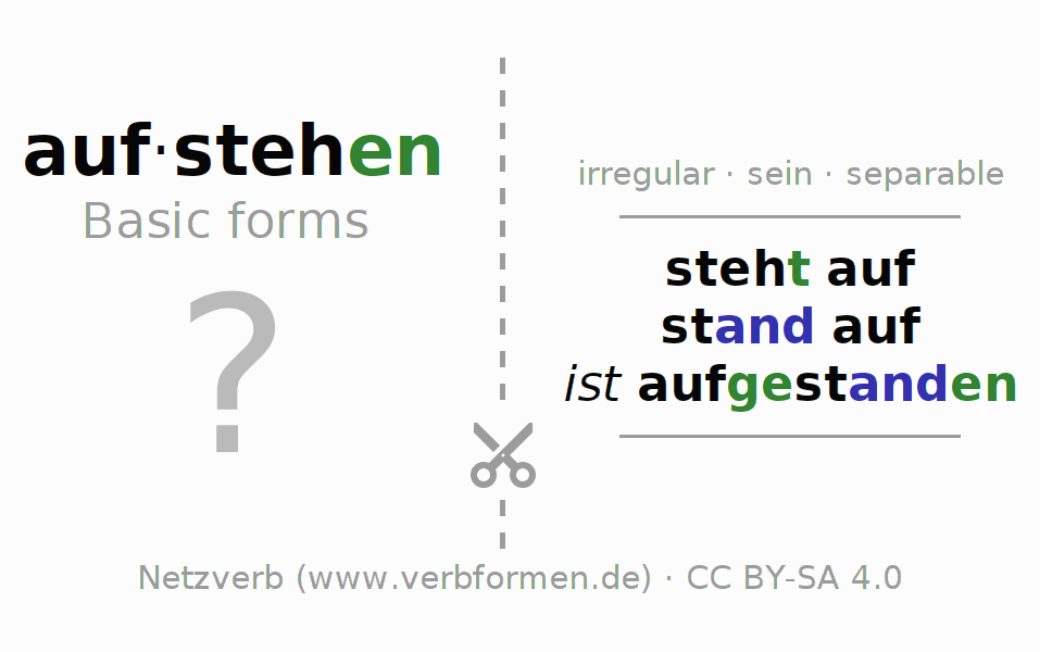 Flash cards for the conjugation of the verb aufstehen (ist)